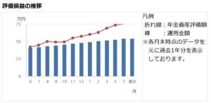 【イデコ】idecoの運用利回りと実績【節税】