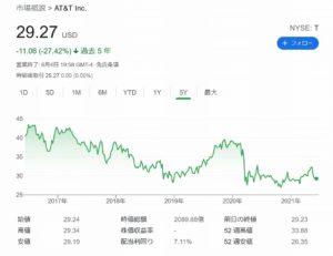AT&Tの株価