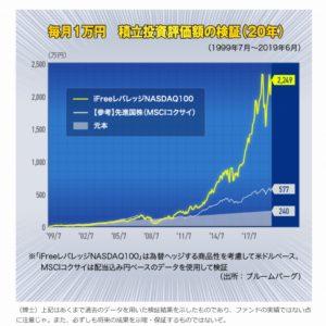 【祝】iFreeレバレッジNASDAQ100が1000億到達【レバナス】