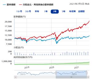 アライアンスバーンスタイン米国成長株投信D毎月H無予想分配金提示型の評価
