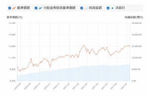 グローバルESGハイクオリティ成長株式ファンド~組入れ銘柄