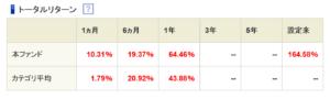 ベイリー・ギフォード世界長期成長株ファンド(予想分配金提示型)の評価は?