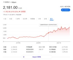 Adyen NV 株価