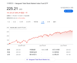 SBI・V・全米株式インデックス・ファンドの口コミと評価は?