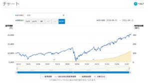 【祝】iFreeレバレッジ S&P500が100億到達【レバSP500】