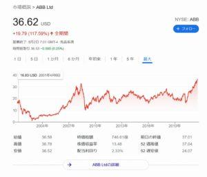 グローバル・ロボティクス株式ファンド(年2回決算型)の評価は?