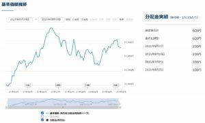 ゼロ・コンタクト(予想分配金提示型)ことデジタル・トランスフォーメーション株式ファンド