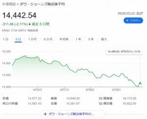 米国株続落、日本株高騰。デルタ変異株による米景気減速警戒と新政権への期待か。
