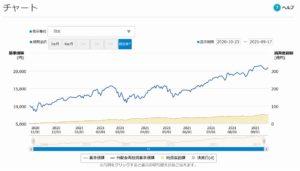 NASDAQ100 3倍ブルの評価は?