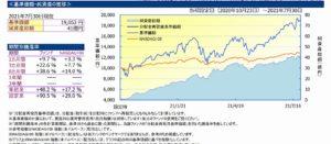 3月の底で買ったNASDAQ100 3倍ブルの現在の損益率は?