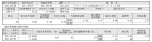 【9月期】$QYLDことNASDAQ100・カバード・コール ETFから配当金をいただきました。【2021】