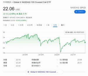 QYLDことNASDAQ100・カバード・コール ETFの評価は?